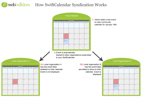 SwiftCalendarHowSyndicationWorksA2