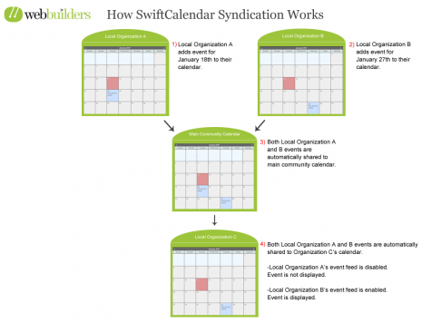 SwiftCalendarHowSyndicationWorksC